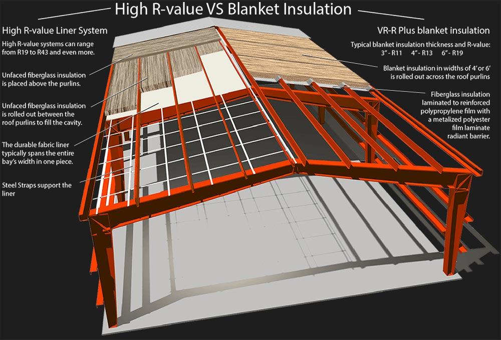 Metal Building Insulation comparison illustration